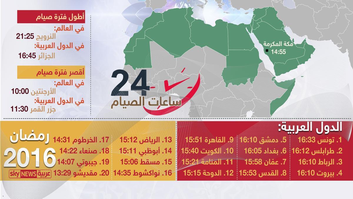 أطول ساعات صيام شهر رمضان وأقصرها في دول العالم-هذا العام
